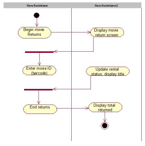 System analysis activity diagram for return movie using rational rose ccuart Images