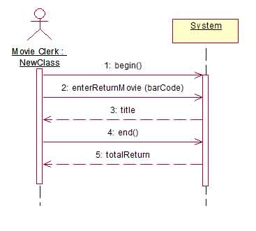 System analysis video store system sequence diagram ccuart Image collections